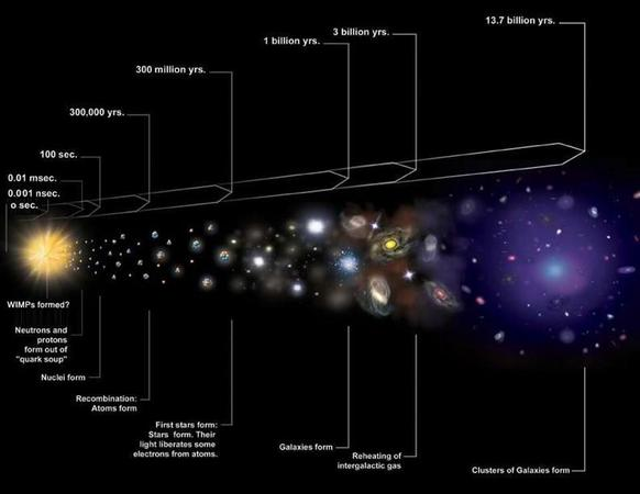 Evolution of particles in the universe, photo courtesy of NASA and the CXC