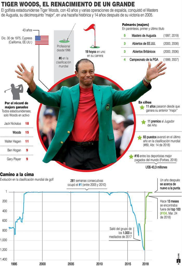 Tiger Woods escaló - noticiasACN