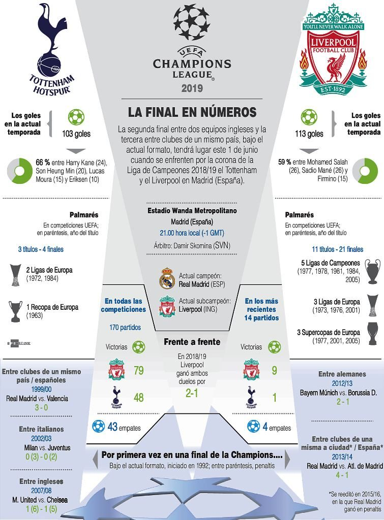 Liverpool y Tottenham . noticiasACN