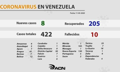 Venezuela acumula 422 infectados - noticiasACN