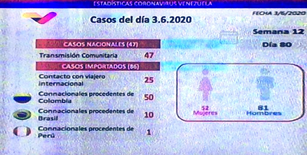Venezuela registró 133 casos - noticiasACN