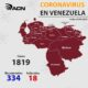 Venezuela acumula 1819 infectados - noticiasACN