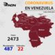Venezuela acumula 2473 infectados - noticiasACN