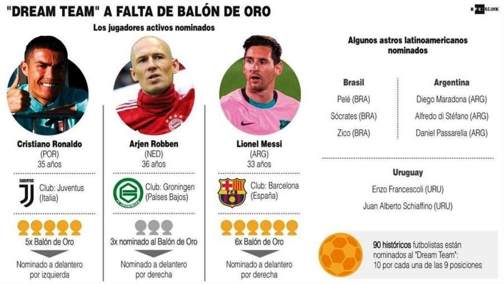 Messi y Cristiano comandan lista de Dream Team - noticiasACN