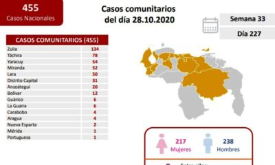 Venezuela registró 476 nuevos infectados - noticiasACN