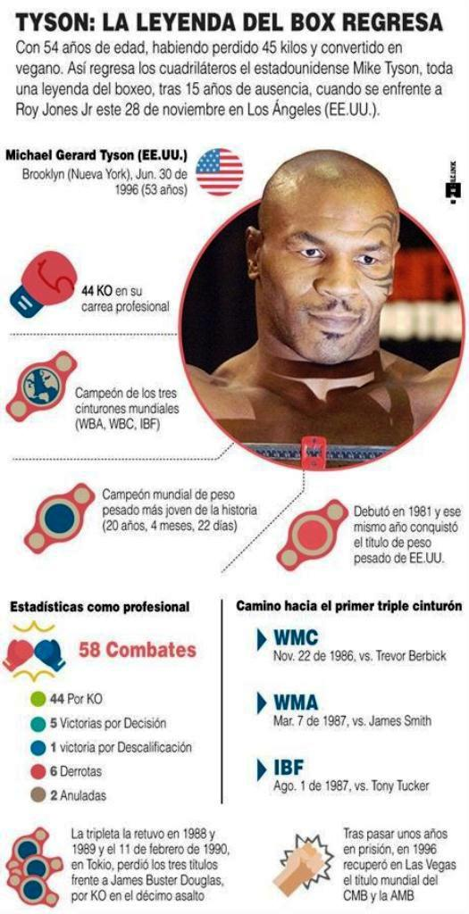 Mike Tyson regresa - noticiasACN