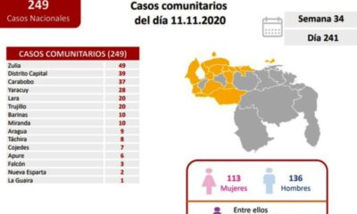 Venezuela acumuló 305 infectados - noticiasACN