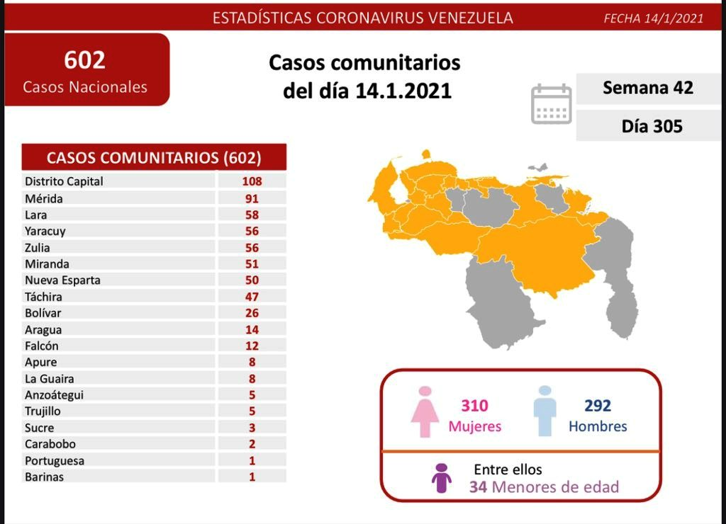 604 nuevos infectados por covid - noticiasACN
