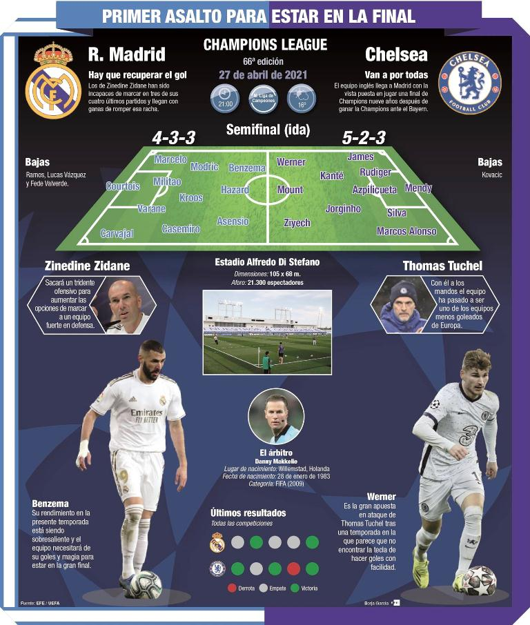 Madrid recibe a Chelsea - noticiacn